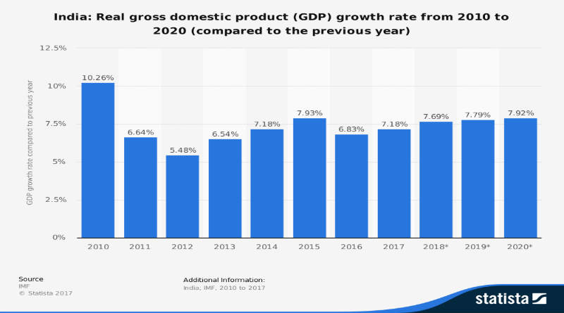 Fastest Growing Economy