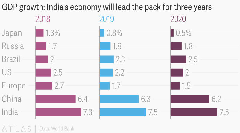 Fastest Growing Indian Economy